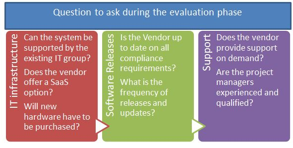 Criteria To Consider When Evaluating An Erp Bi101 Revenue